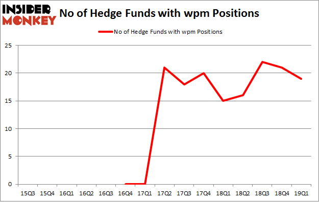 No of Hedge Funds with WPM Positions