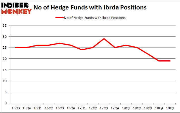 No of Hedge Funds with LBRDA Positions