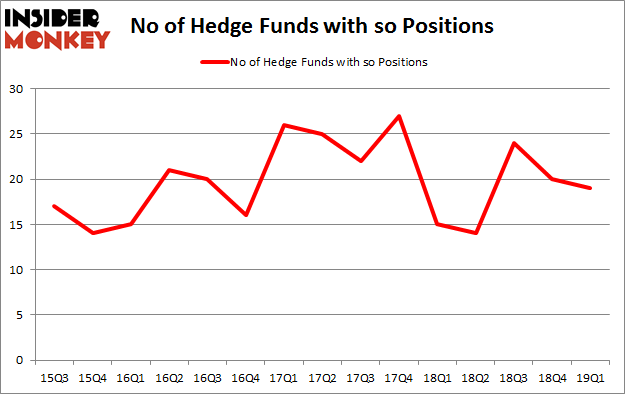 No of Hedge Funds with SO Positions