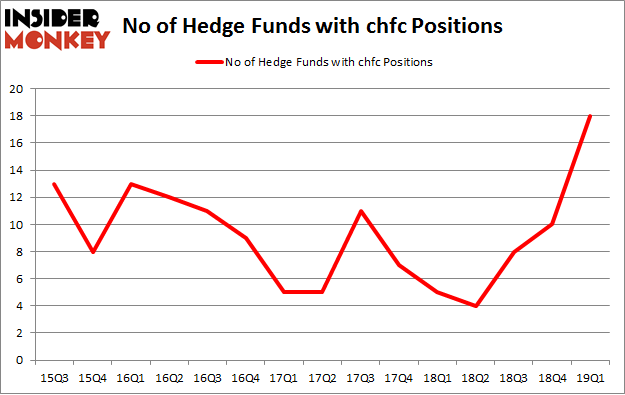No of Hedge Funds with CHFC Positions