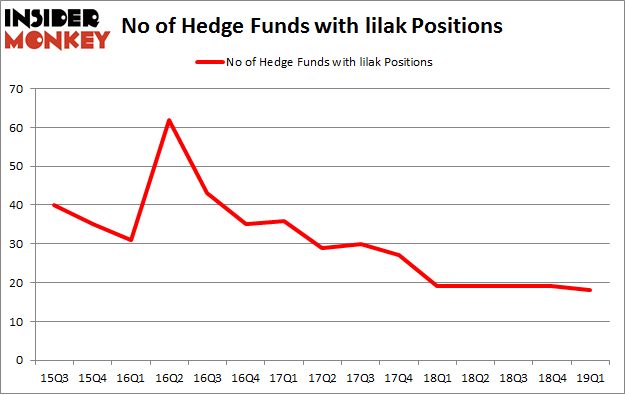 No of Hedge Funds with LILAK Positions