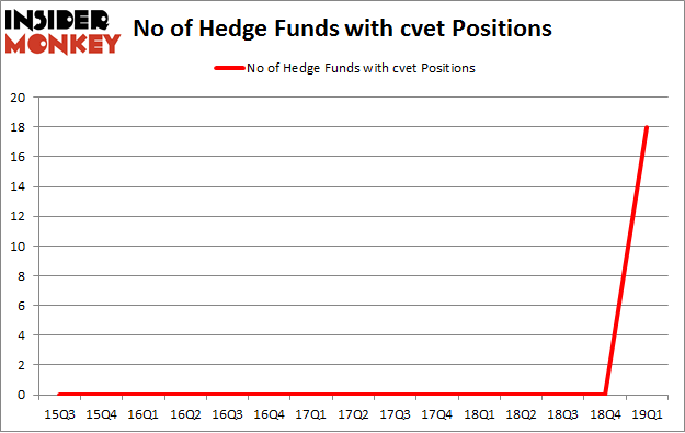 No of Hedge Funds with CVET Positions