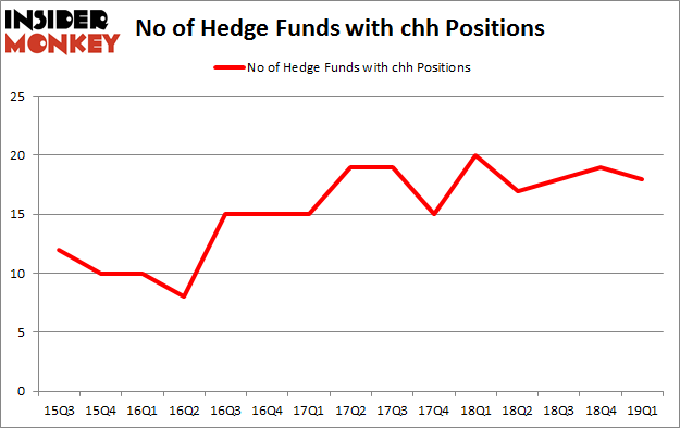 No of Hedge Funds with CHH Positions