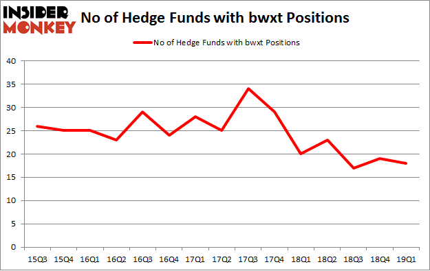 No of Hedge Funds with BWXT Positions
