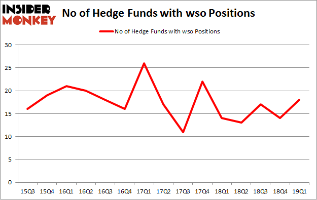 No of Hedge Funds with WSO Positions