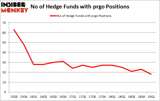 No of Hedge Funds with PRGO Positions