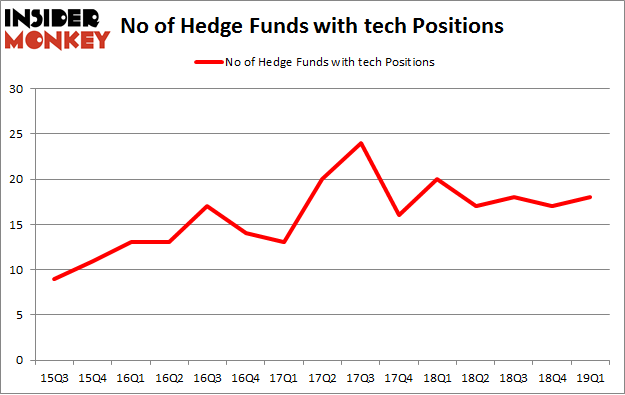 No of Hedge Funds with TECH Positions