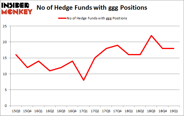 No of Hedge Funds with GGG Positions