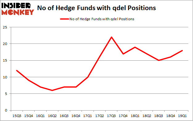 No of Hedge Funds with QDEL Positions