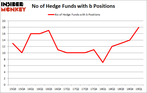 No of Hedge Funds with B Positions