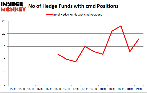No of Hedge Funds with CMD Positions