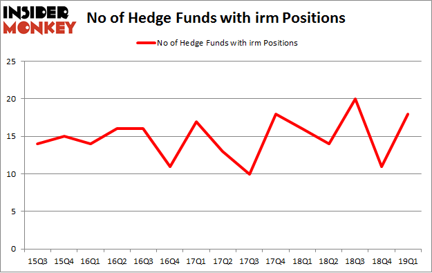 No of Hedge Funds with IRM Positions