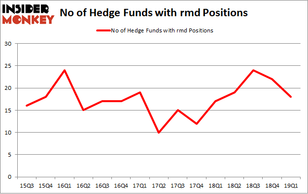 No of Hedge Funds with RMD Positions