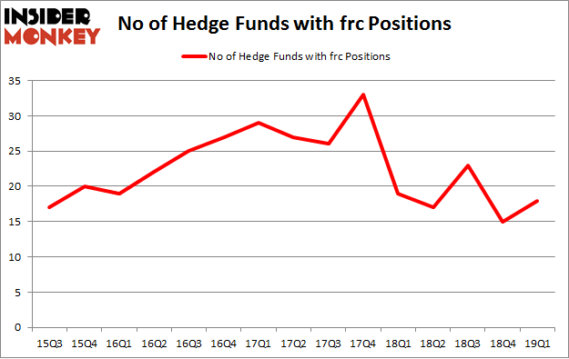 No of Hedge Funds with FRC Positions