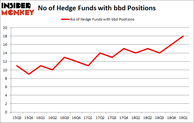 No of Hedge Funds with BDD Positions