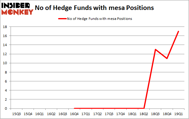 No of Hedge Funds with MESA Positions