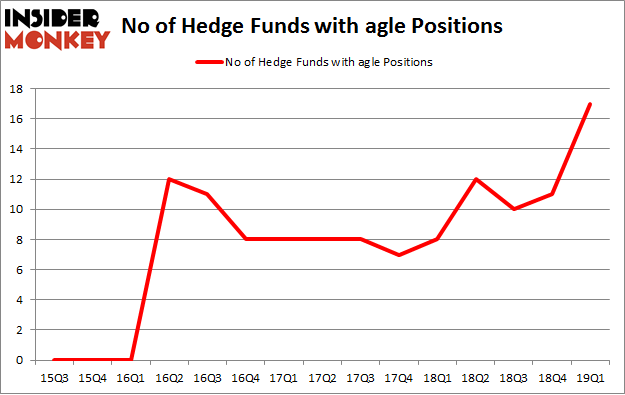 No of Hedge Funds with AGLE Positions