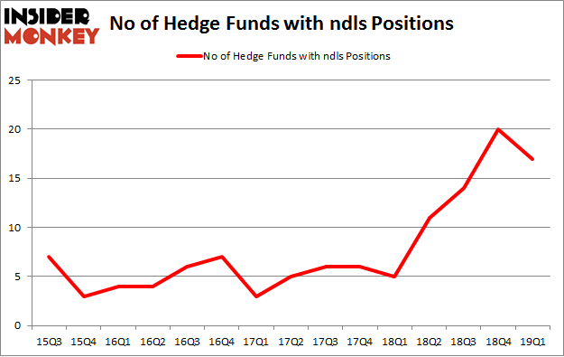 No of Hedge Funds with NDLS Positions