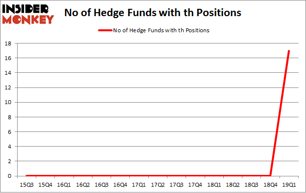 No of Hedge Funds with TH Positions