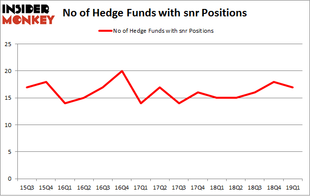 No of Hedge Funds with SNR Positions