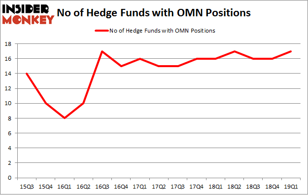No of Hedge Funds with OMN Positions