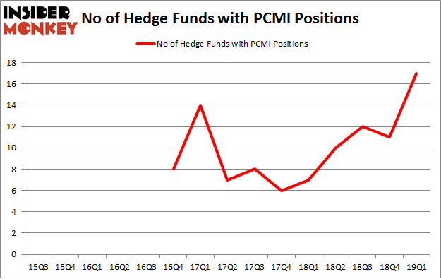 No of Hedge Funds with PCMI Positions