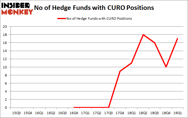 No of Hedge Funds with CURO Positions