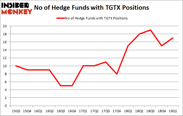 No of Hedge Funds with TGTX Positions