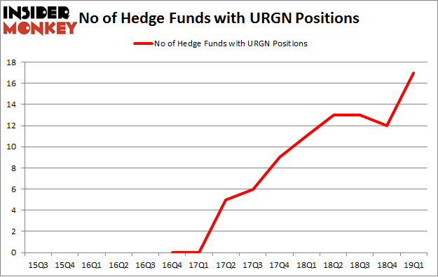 No of Hedge Funds with URGN Positions