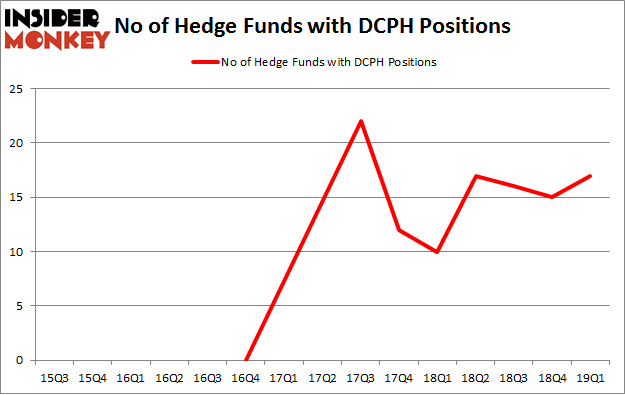 No of Hedge Funds with DCPH Positions