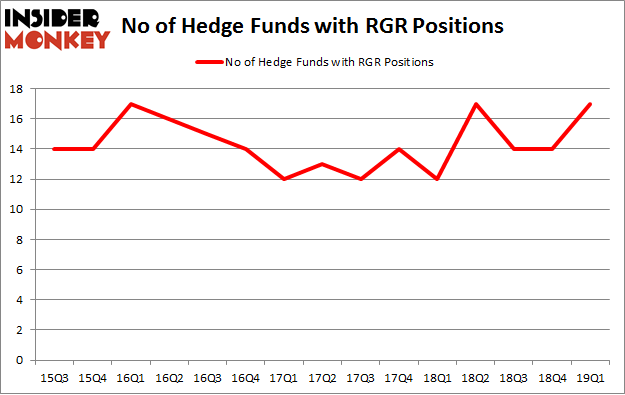 No of Hedge Funds with RGR Positions