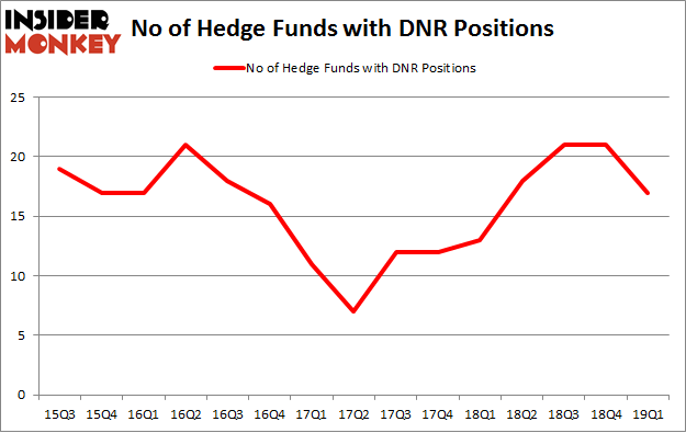 No of Hedge Funds with DNR Positions