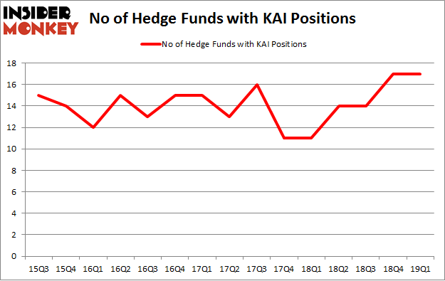 No of Hedge Funds with KAI Positions
