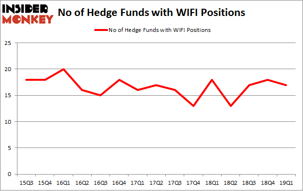 No of Hedge Funds with WIFI Positions
