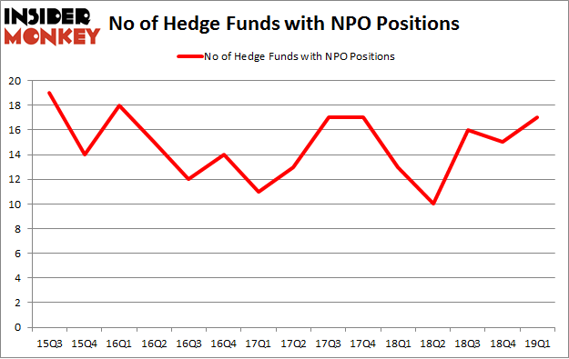 No of Hedge Funds with NPO Positions