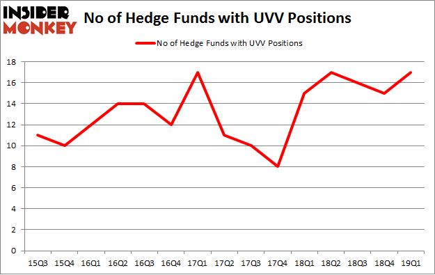 No of Hedge Funds with UVV Positions