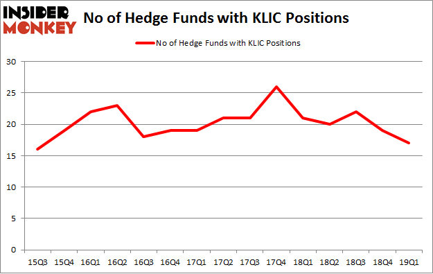 No of Hedge Funds with KLIC Positions