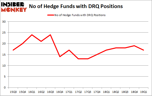 No of Hedge Funds with DRQ Positions