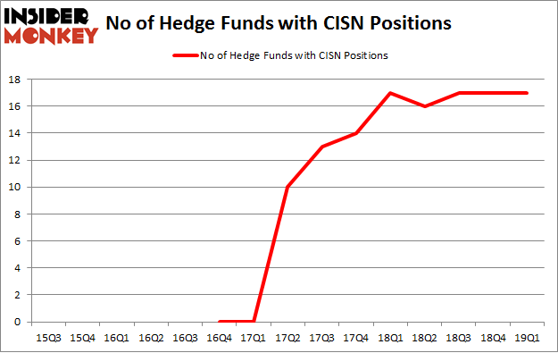 No of Hedge Funds with CISN Positions