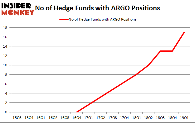 No of Hedge Funds with ARGO Positions