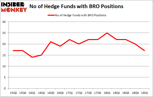 No of Hedge Funds with BRO Positions