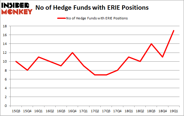 No of Hedge Funds with ERIE Positions