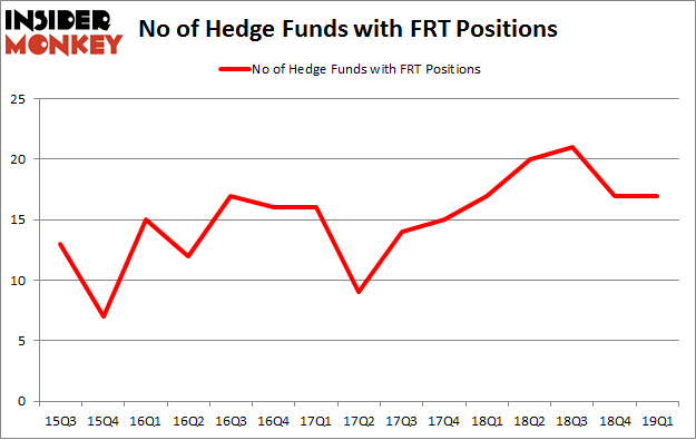 No of Hedge Funds with FRT Positions