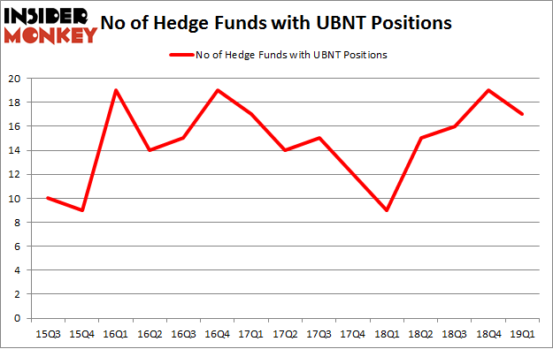 No of Hedge Funds with UBNT Positions