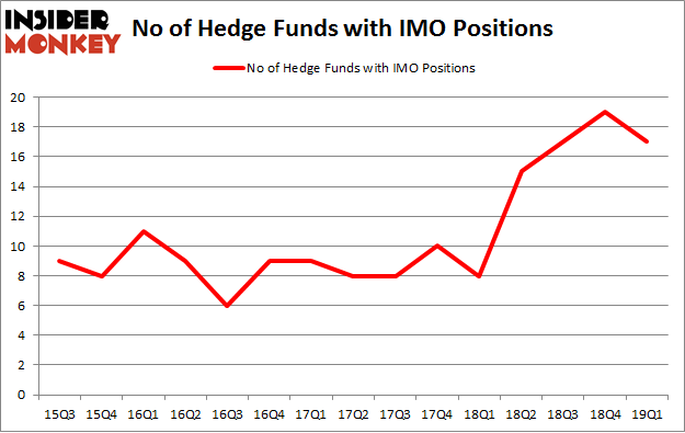 No of Hedge Funds with IMO Positions
