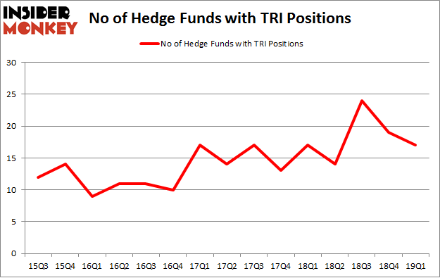 No of Hedge Funds with TRI Positions