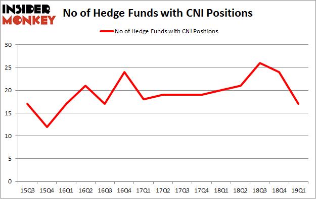 No of Hedge Funds with CNI Positions