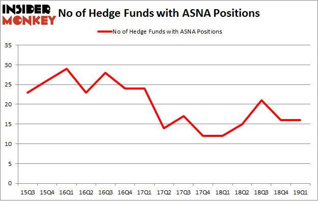 No of Hedge Funds with ASNA Positions