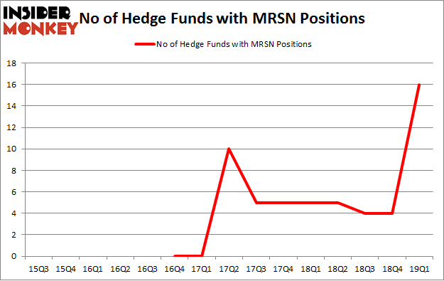 No of Hedge Funds with MRSN Positions