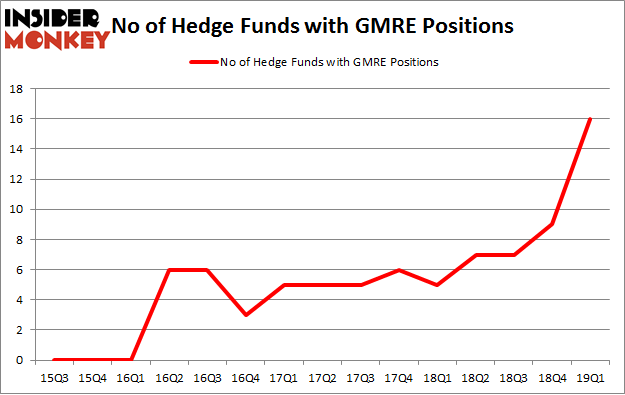 No of Hedge Funds with GMRE Positions